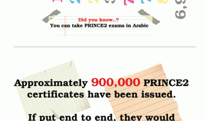 The populatiry of PRINCE2 Exams