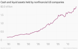 d8809_cash-and-liquid-assets-held-by-nonfinancial-us-companies-cash-and-liquid-assets-held-by-nonfinancial-us-companies-in-trillions_chartbuilder
