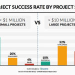 19a9d_project-success-rate-by-project-size